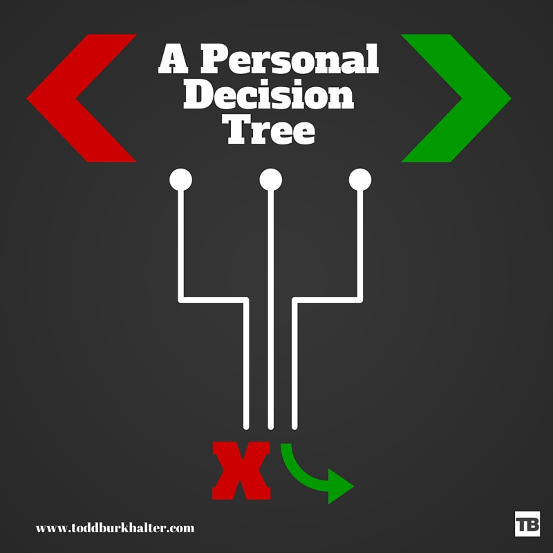 A Personal Decision Tree